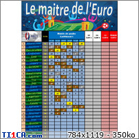 Classement EURO 2016 3pt6bmgt